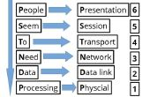 Hoe te onthouden van het OSI Model lagen met behulp van een ezelsbruggetje JPEG en PDF-bestanden