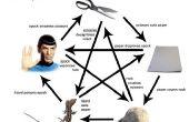 Hoe te spelen Rock, Paper, Scissors, hagedis, Spock