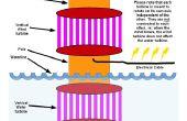Power Tower (plannen) - opwekking van elektriciteit uit zonne-energie, wind en water in één apparaat