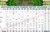 Volledige Spectrum Cajun poeder recept Designer tabel