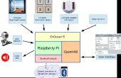 Installeren van OpenHAB op Raspberry Pi