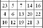 Oneven magische kubus programma in 'C' taal