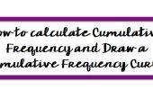 Het berekenen van cumulatieve frequentie en een cumulatieve frequentie-Curve tekenen