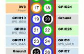 Raspberry Pi IoT: Temperatuur en vochtigheid monitor