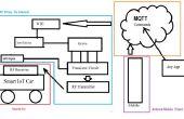 IoT RC auto met Intel Edison (IntelIoT)