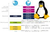 Bouwen van een programma voor STM32 MCU onder Linux
